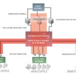 Short Comparison Between IPSec VPN And SSL VPN