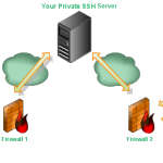 The Benefits Of The SSH VPN | Best SSH VPN
